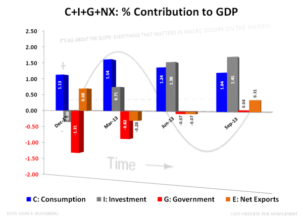 3Q13 GDP: Juiced By Inventories - GDP   Contribution