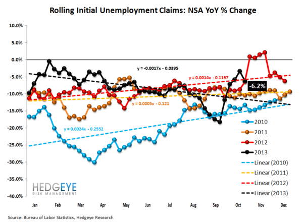 INITIAL CLAIMS: THE LABOR MARKET RETURNS TO STEADY IMPROVEMENT, BUT CONFIDENCE IS DROPPING - 2