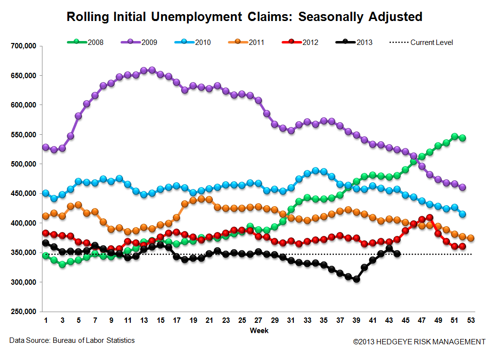INITIAL CLAIMS: THE LABOR MARKET RETURNS TO STEADY IMPROVEMENT, BUT CONFIDENCE IS DROPPING - 3