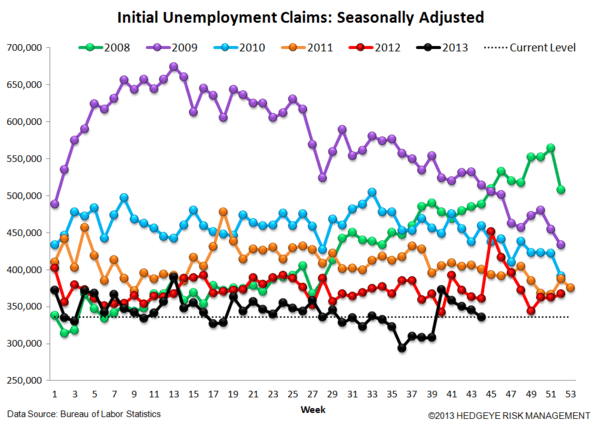 INITIAL CLAIMS: THE LABOR MARKET RETURNS TO STEADY IMPROVEMENT, BUT CONFIDENCE IS DROPPING - 4