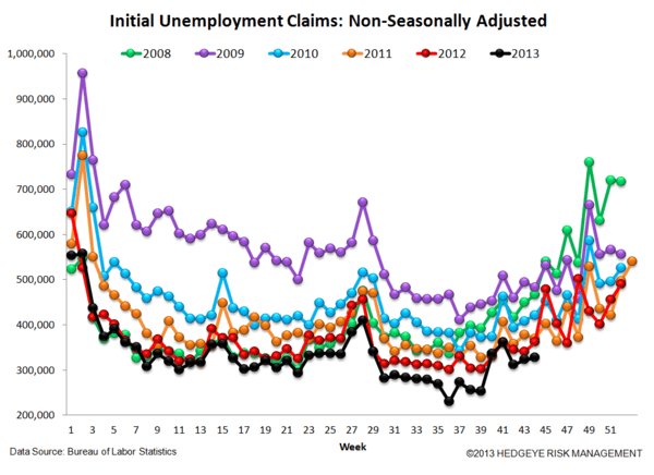 INITIAL CLAIMS: THE LABOR MARKET RETURNS TO STEADY IMPROVEMENT, BUT CONFIDENCE IS DROPPING - 5