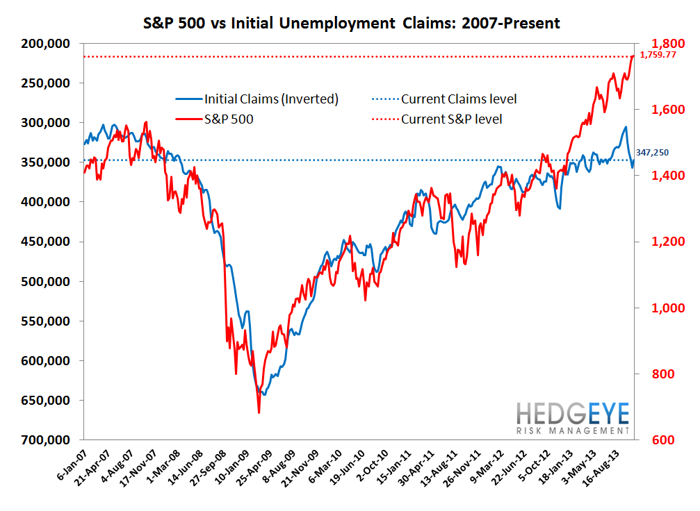 INITIAL CLAIMS: THE LABOR MARKET RETURNS TO STEADY IMPROVEMENT, BUT CONFIDENCE IS DROPPING - 7