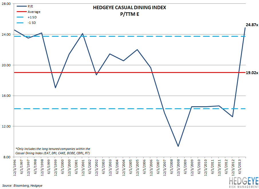 THE CASUAL DINING BUBBLE - Chart4