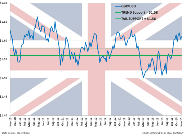 Get Long The British Pound  - zz. gbp usd