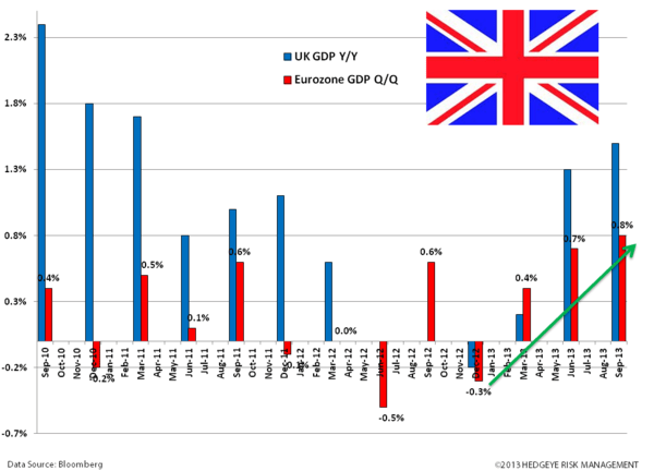 Get Long The British Pound  - zzz. uk gdp