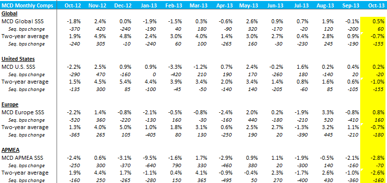 MCD: #GROWTH SLOWING - MCD table