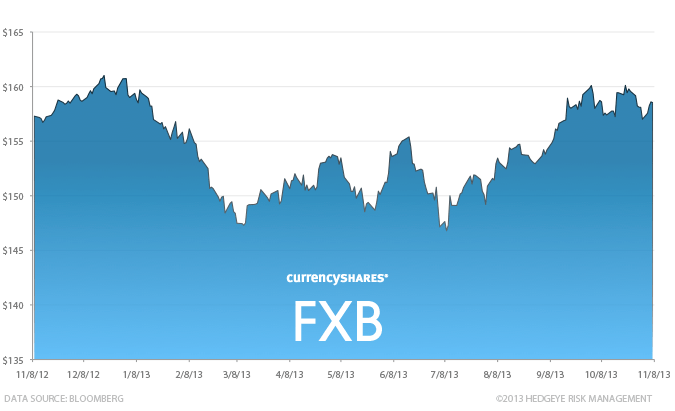 Stock Report: CurrencyShares British Pound Sterling (FXB) - HE II FXB chart 11 8 13