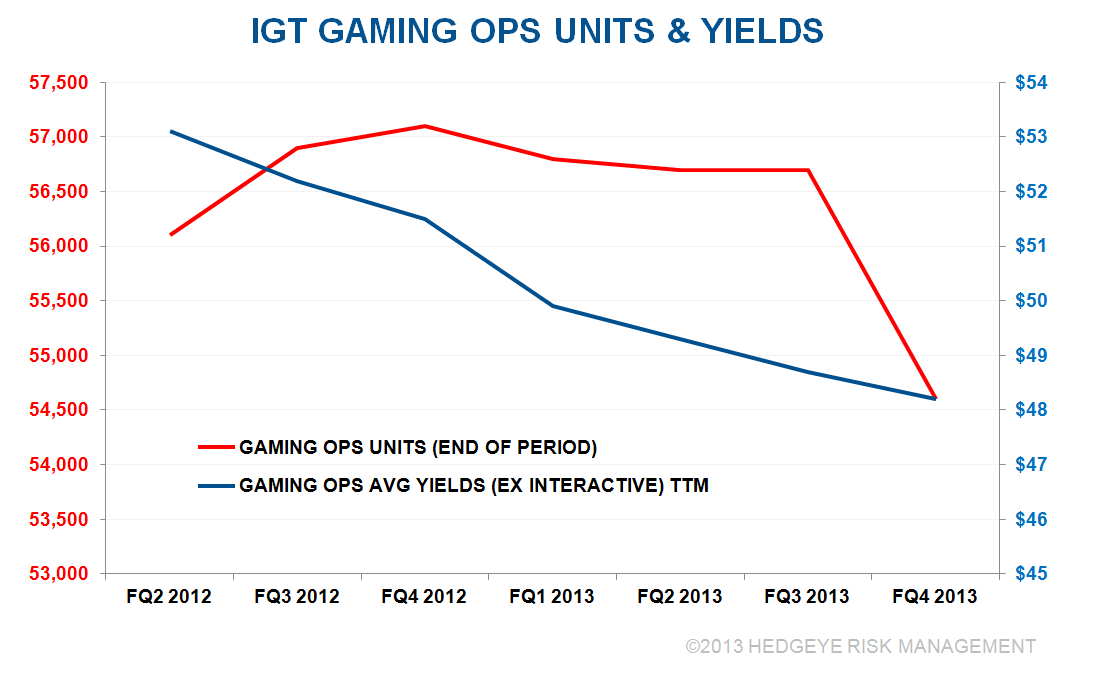 IGT: FLYING AWAY FROM CORE BUSINESS HEADWINDS? - igt2