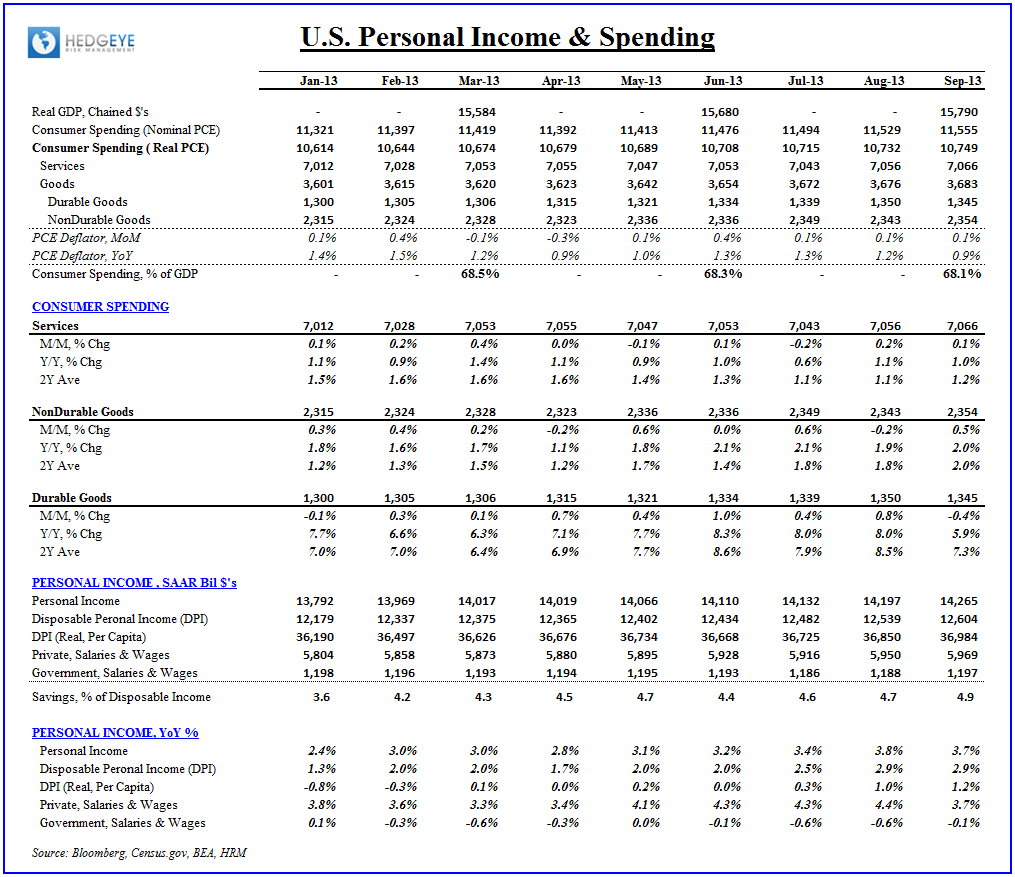 SOME ECONOMIC ACCELERATION, BUT... - Income   Spending 110813