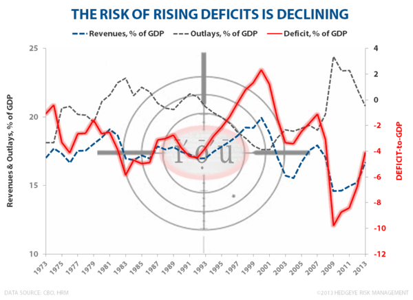 Danger Deflation! - chartoftheday