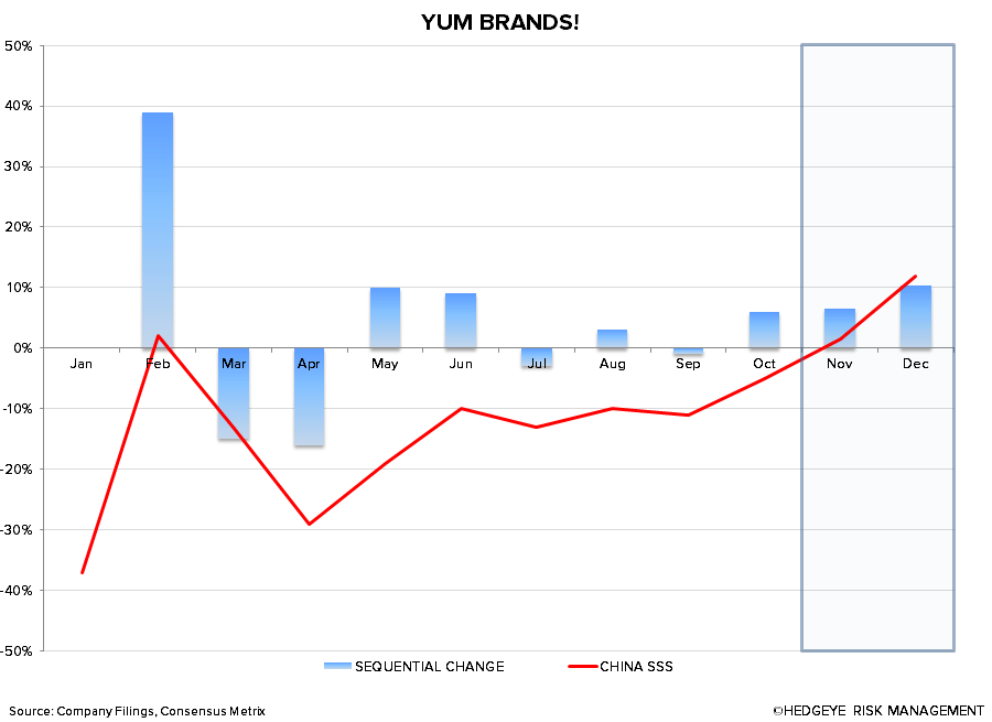 YUM: OCTOBER CHINA COMPS BEAT EXPECTATIONS - 11 13 2013 11 00 22 AM