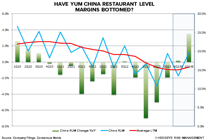 YUM: OCTOBER CHINA COMPS BEAT EXPECTATIONS - RLMMM