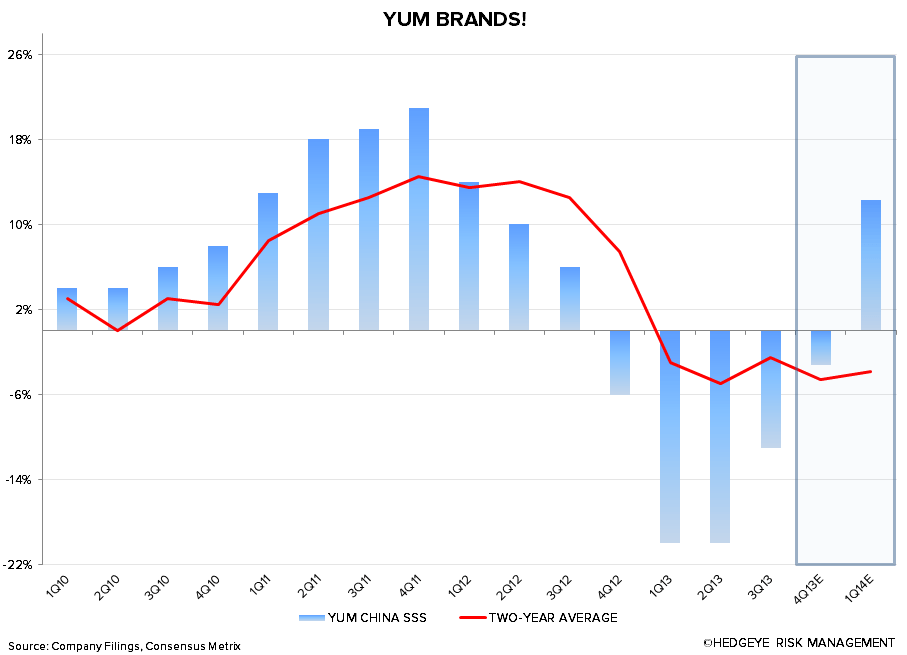 YUM: OCTOBER CHINA COMPS BEAT EXPECTATIONS - YUM China SSS
