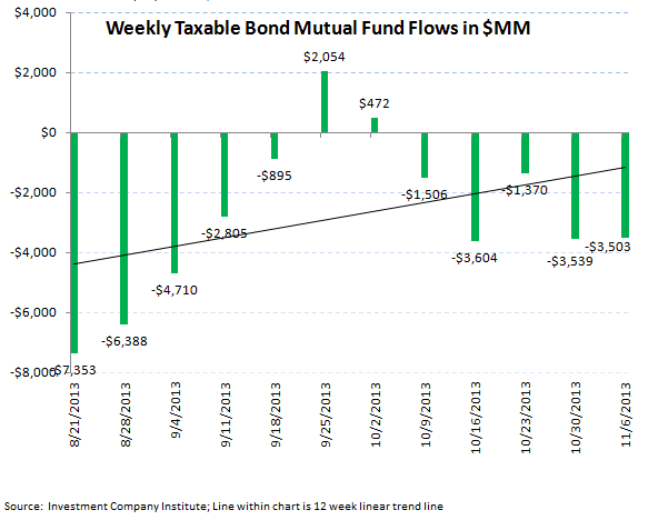 ICI Fund Flow Survey - Equities Strong...Bonds Weak...TROW Valuation is Compelling - ICI 4