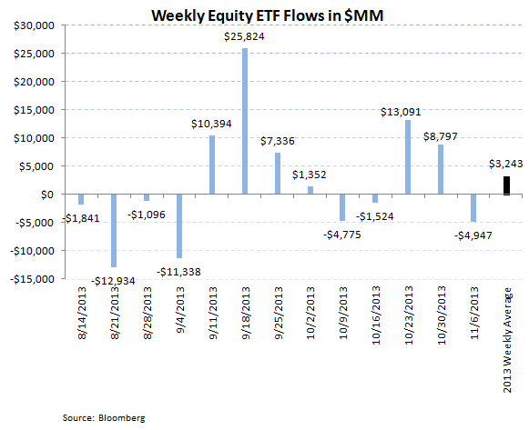 ICI Fund Flow Survey - Equities Strong...Bonds Weak...TROW Valuation is Compelling - ICI 7 revised