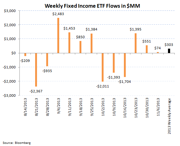 ICI Fund Flow Survey - Equities Strong...Bonds Weak...TROW Valuation is Compelling - ICI 8 revised