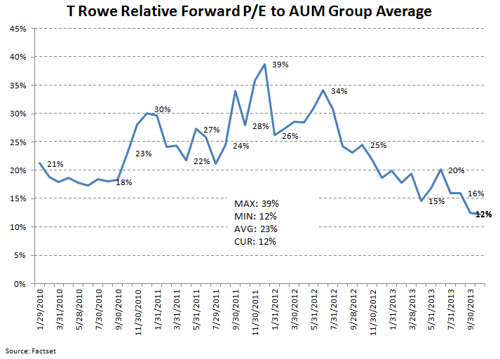 ICI Fund Flow Survey - Equities Strong...Bonds Weak...TROW Valuation is Compelling - ICI 9