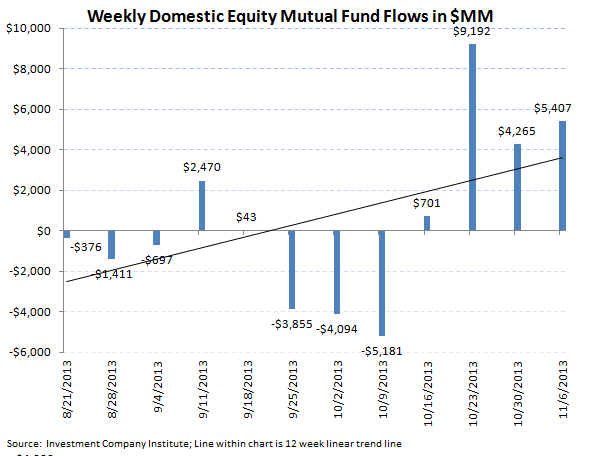 ICI Fund Flow Survey - Equities Strong...Bonds Weak...TROW Valuation is Compelling - ICI revised chart 2 final