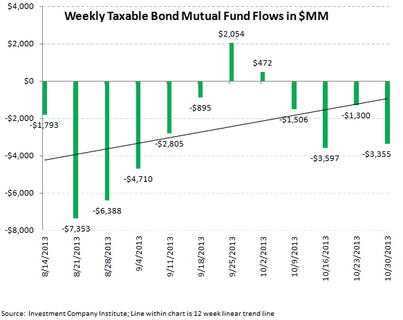 ICI Fund Flow Survey: Equities Strong, Bonds Weak - ICI chart 4