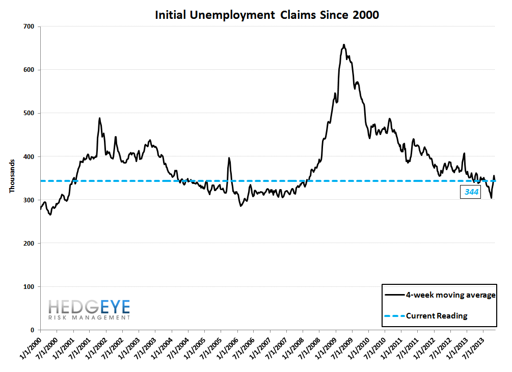 INITIAL CLAIMS: THE JOBS PICTURE CONTINUES TO STRENGTHEN  - 10