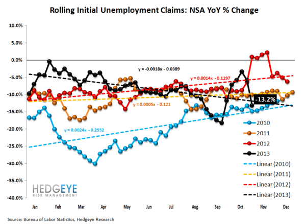 INITIAL CLAIMS: THE JOBS PICTURE CONTINUES TO STRENGTHEN  - 2