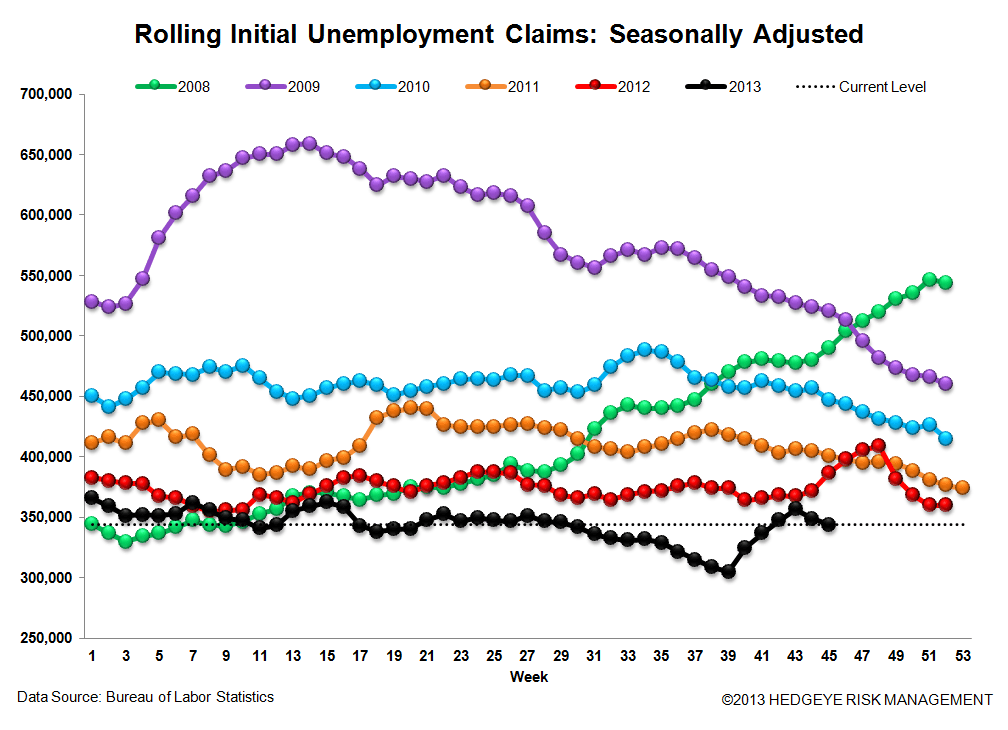 INITIAL CLAIMS: THE JOBS PICTURE CONTINUES TO STRENGTHEN  - 3