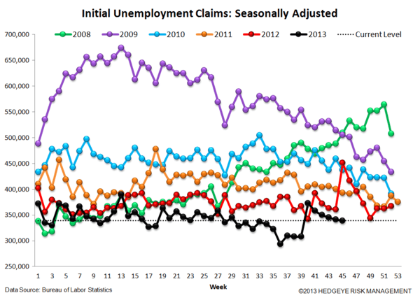 INITIAL CLAIMS: THE JOBS PICTURE CONTINUES TO STRENGTHEN  - 4