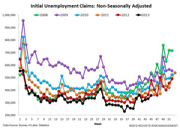 INITIAL CLAIMS: THE JOBS PICTURE CONTINUES TO STRENGTHEN  - 5