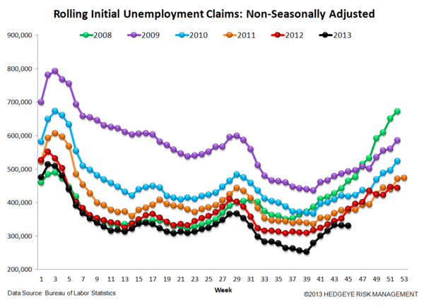 INITIAL CLAIMS: THE JOBS PICTURE CONTINUES TO STRENGTHEN  - JS 4