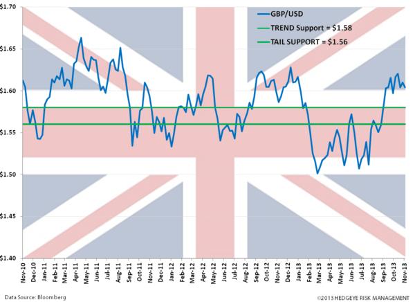 Staying Long the British Pound! - vv. pound
