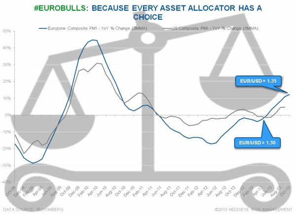 Ambition and Avarice - Chart of the Day