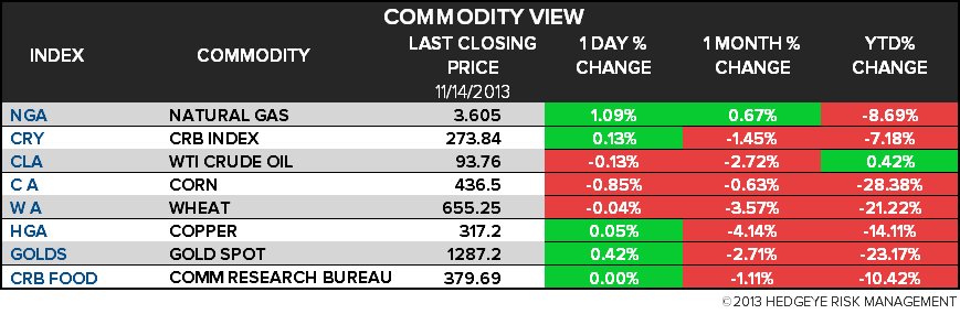 THE HEDGEYE DAILY OUTLOOK - 5