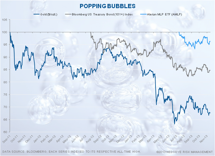 Weird Bubbles - Chart of the Day