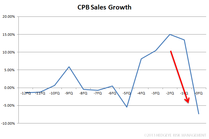 CPB – Praying For Strong Winter Soup Sales - z. cpb sales
