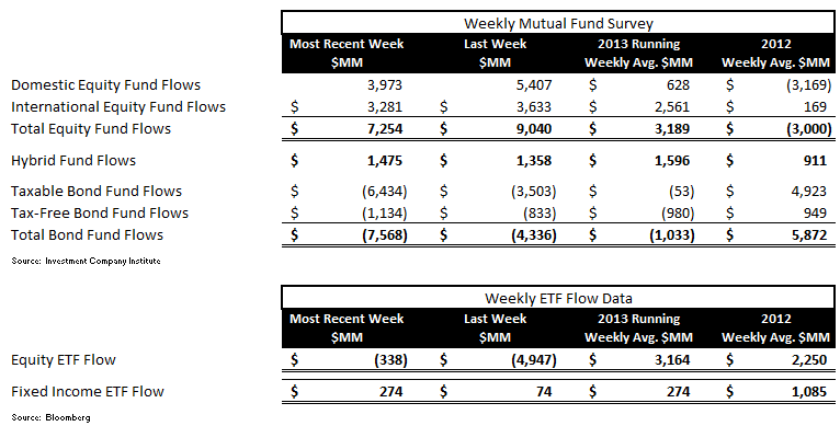 ICI Fund Flow Survey - Worst Bond Outflow in 11 Weeks - ICI chart 1 revised
