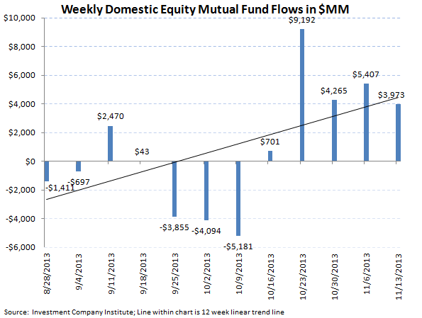 ICI Fund Flow Survey - Worst Bond Outflow in 11 Weeks - ICI chart 3