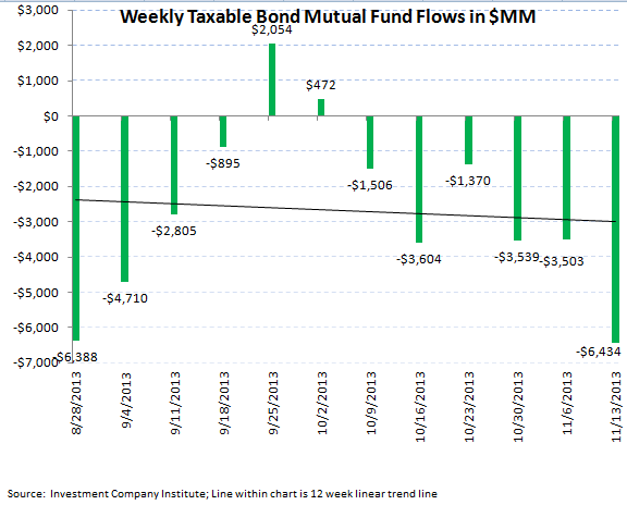 ICI Fund Flow Survey - Worst Bond Outflow in 11 Weeks - ICI chart 5