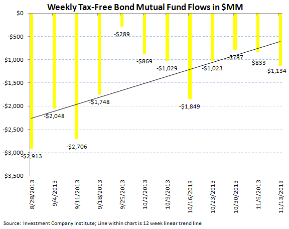 ICI Fund Flow Survey - Worst Bond Outflow in 11 Weeks - ICI chart 6