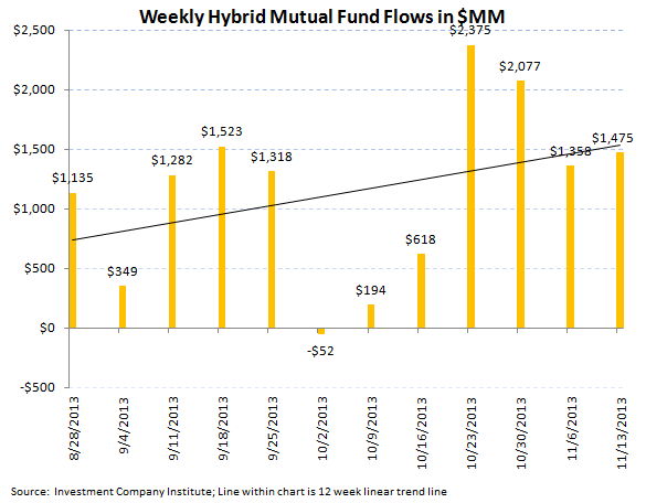 ICI Fund Flow Survey - Worst Bond Outflow in 11 Weeks - ICI chart 7