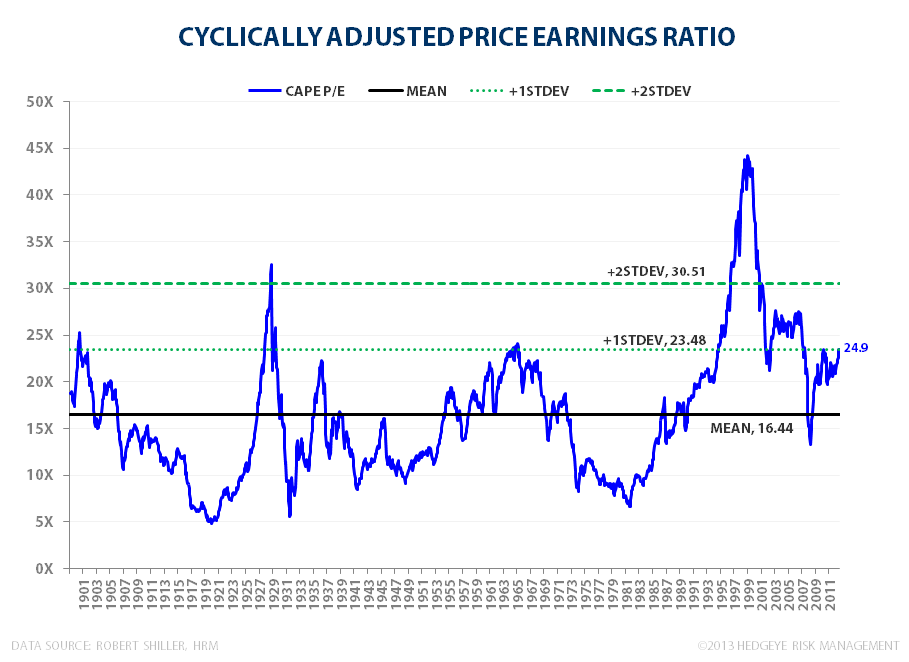 BUBBLE MONGERING: Surveying Current Market Valuation - CAPE 111813