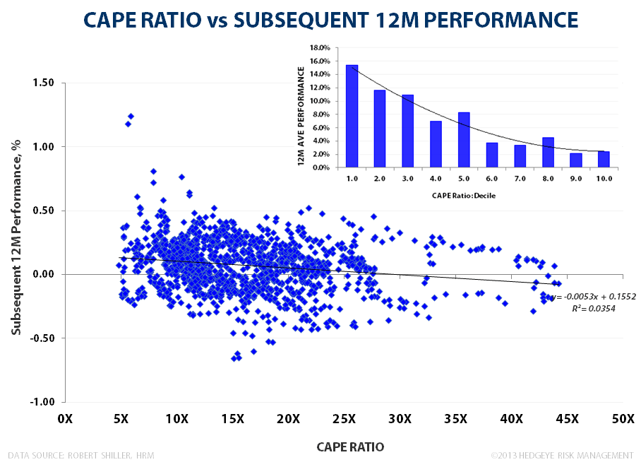 BUBBLE MONGERING: Surveying Current Market Valuation - CAPE 12M Subsequent Performance 111913