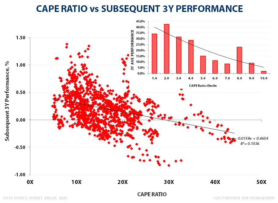 BUBBLE MONGERING: Surveying Current Market Valuation - CAPE 3Y Subsequent Performance 111913