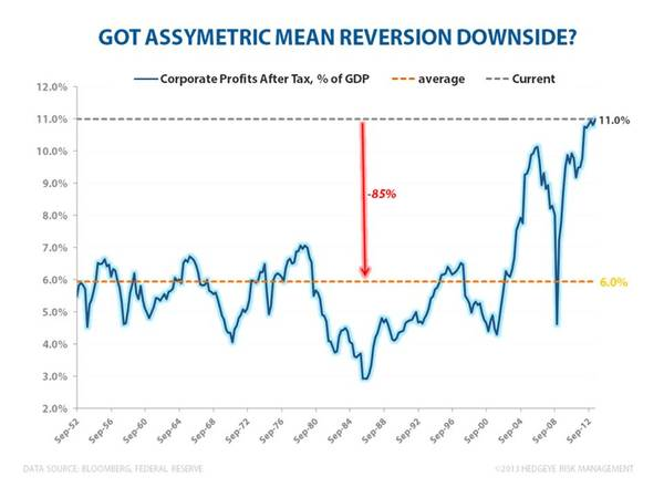 CHART OF THE DAY: Valuation Consternation - drakeam