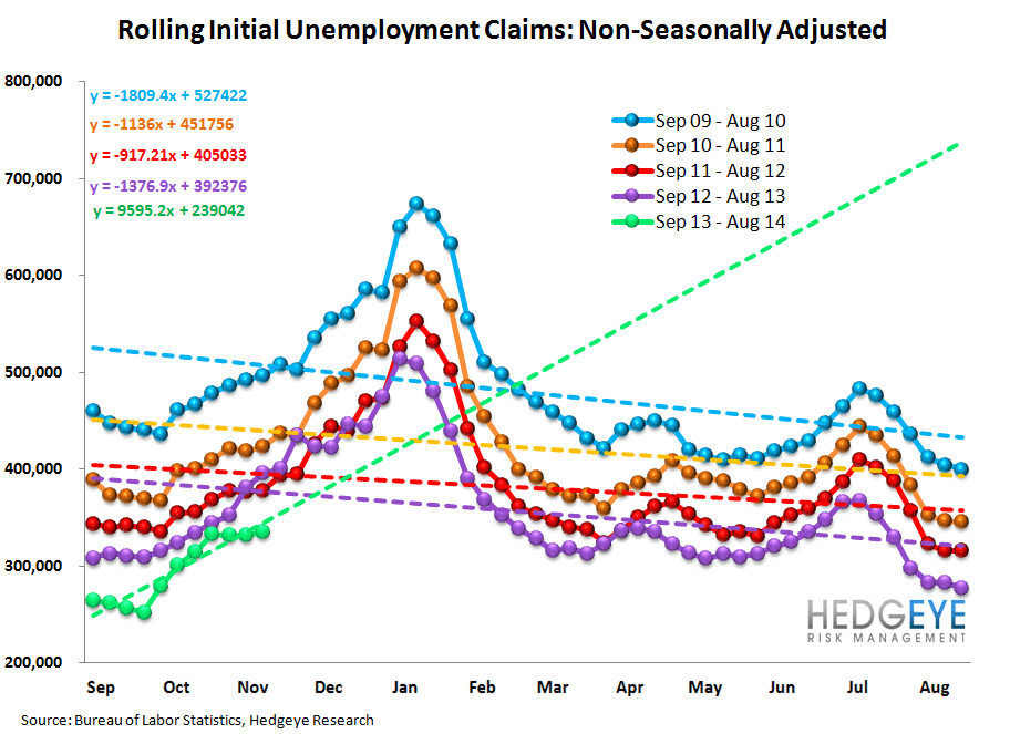 INITIAL CLAIMS: HOLIDAYS AND HURRICANES MAKE FOR DIFFICULT ANALYSIS - 12
