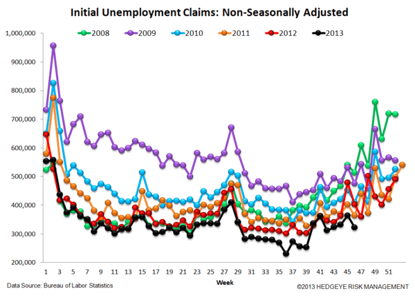 INITIAL CLAIMS: HOLIDAYS AND HURRICANES MAKE FOR DIFFICULT ANALYSIS - 5