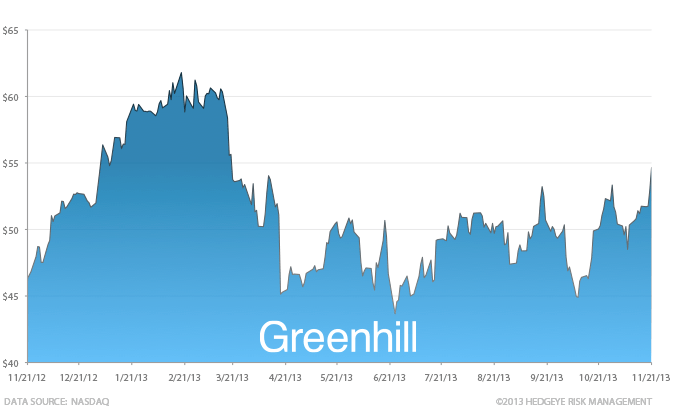 Stock Report: Greenhill & Company (GHL) - HE GHL chart 11 21 13