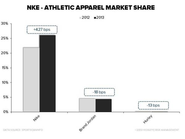 INVESTING IDEAS NEWSLETTER - nike
