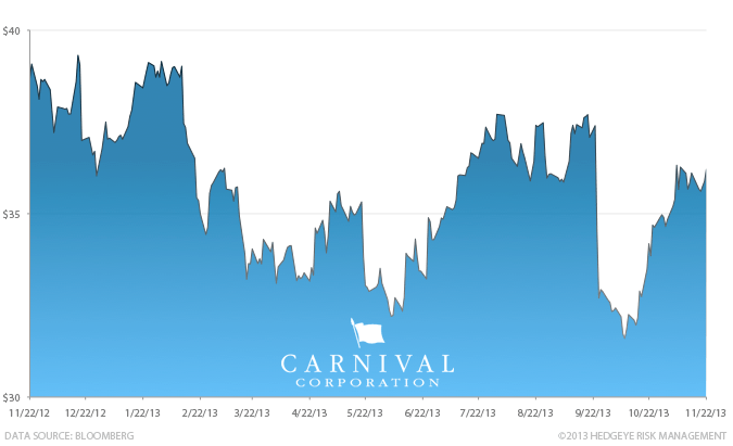 Stock Report: Carnival Cruise Lines (CCL) - HE II CCL chart 11 22 13