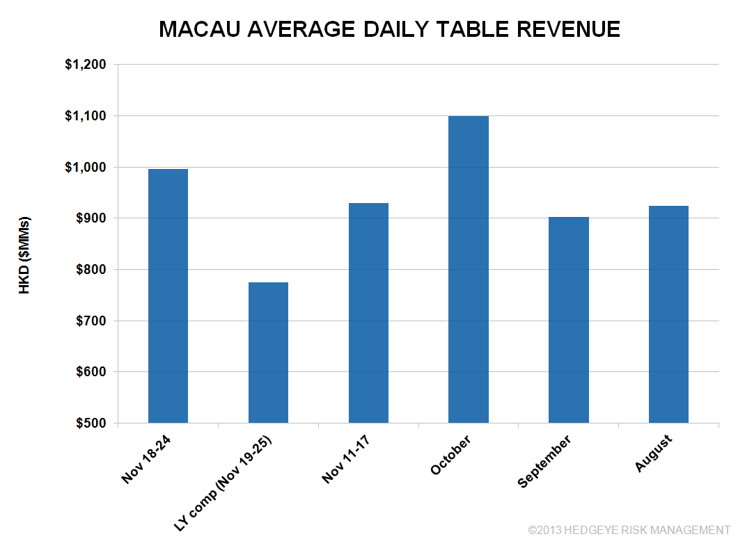 MACAU STEADY IN NOVEMBER  - mm1