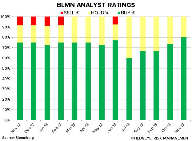 NEW BEST IDEA: SHORT BLOOMIN' BRANDS - BLMN ANALYST RATINGS